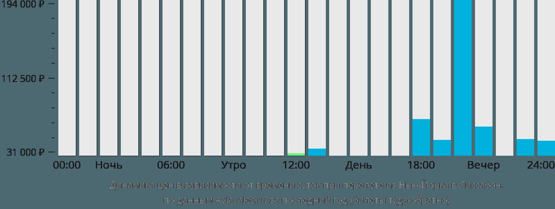 Динамика цен в зависимости от времени вылета из Нью-Йорка в Лиссабон