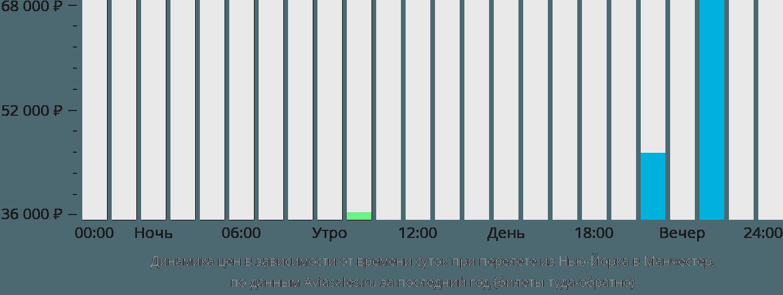 Динамика цен в зависимости от времени вылета из Нью-Йорка в Манчестер
