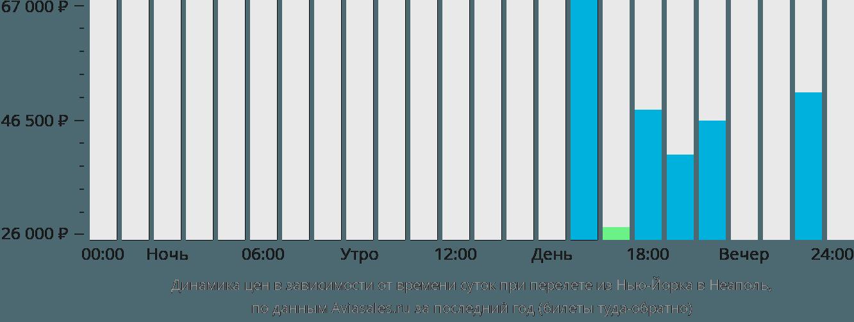 Динамика цен в зависимости от времени вылета из Нью-Йорка в Неаполь