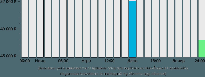Динамика цен в зависимости от времени вылета из Нью-Йорка в Парамарибо