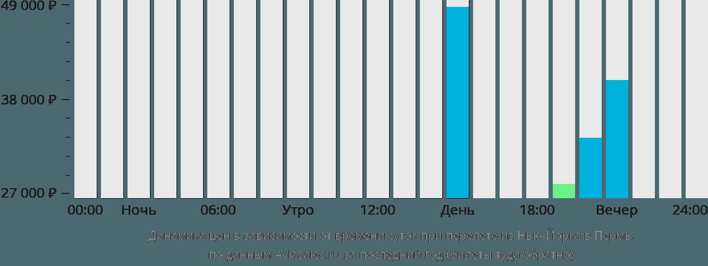Динамика цен в зависимости от времени вылета из Нью-Йорка в Пермь