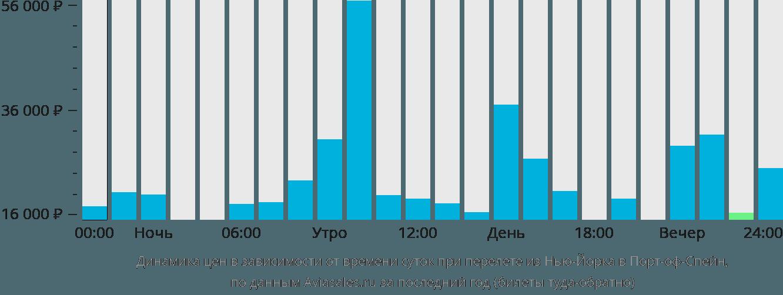 Динамика цен в зависимости от времени вылета из Нью-Йорка в Порт-оф-Спейн
