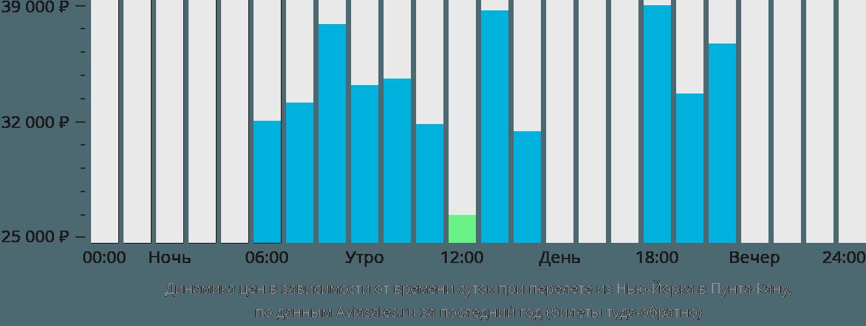 Динамика цен в зависимости от времени вылета из Нью-Йорка в Пунта-Кану