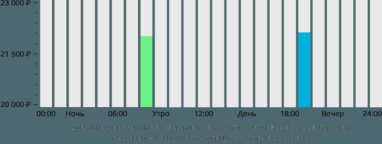 Динамика цен в зависимости от времени вылета из Нью-Йорка в Рапид-Сити