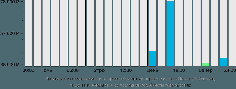 Динамика цен в зависимости от времени вылета из Нью-Йорка в Рейкьявик