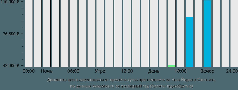 Динамика цен в зависимости от времени вылета из Нью-Йорка в Сантьяго