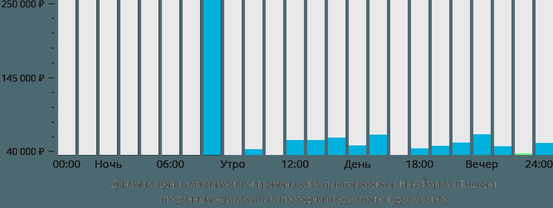 Динамика цен в зависимости от времени вылета из Нью-Йорка в Ташкент
