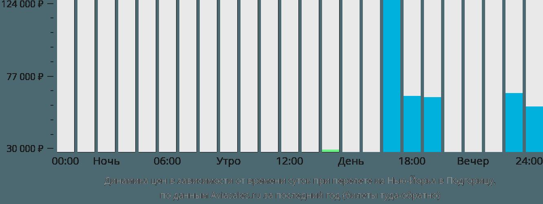 Динамика цен в зависимости от времени вылета из Нью-Йорка в Подгорицу