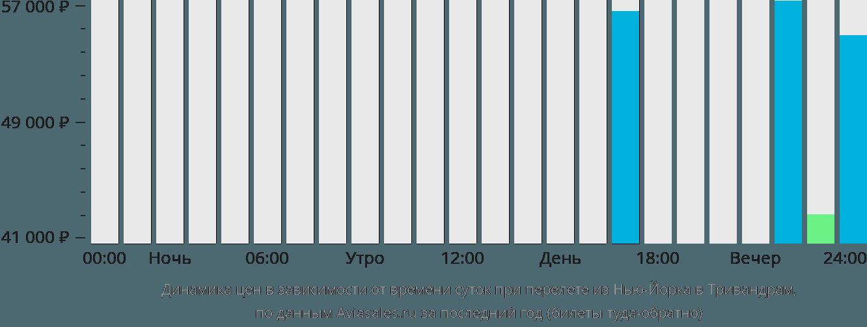 Динамика цен в зависимости от времени вылета из Нью-Йорка в Тривандрам