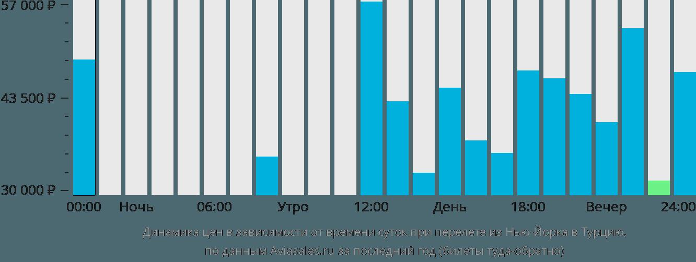 Динамика цен в зависимости от времени вылета из Нью-Йорка в Турцию