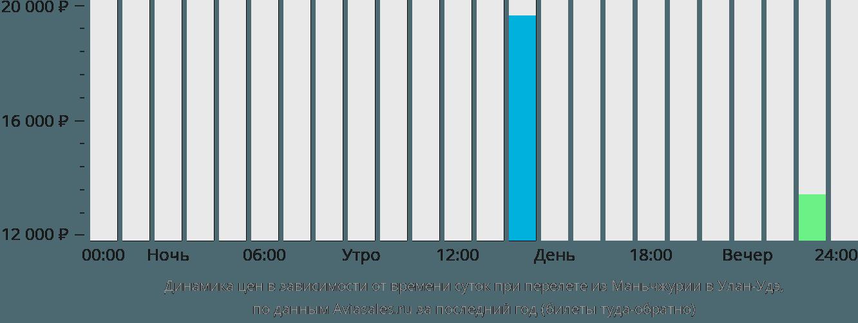Динамика цен в зависимости от времени вылета из Маньчжурии в Улан-Удэ