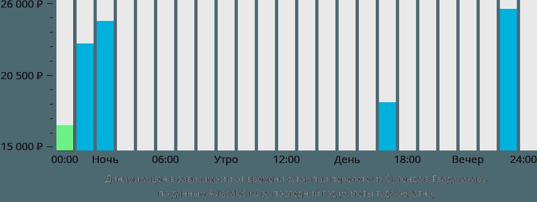 Динамика цен в зависимости от времени вылета из Окленда в Гвадалахару