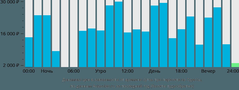 Динамика цен в зависимости от времени вылета из Одессы