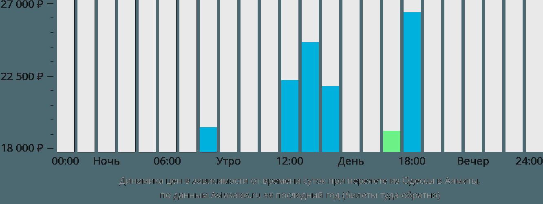 Динамика цен в зависимости от времени вылета из Одессы в Алматы