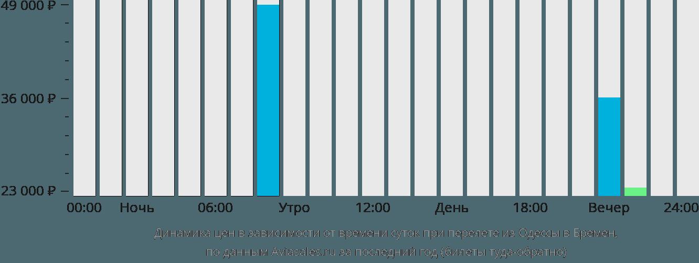 Динамика цен в зависимости от времени вылета из Одессы в Бремен