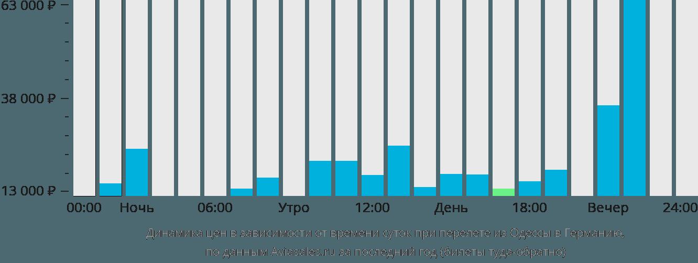 Динамика цен в зависимости от времени вылета из Одессы в Германию