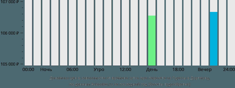 Динамика цен в зависимости от времени вылета из Одессы в Дортмунд