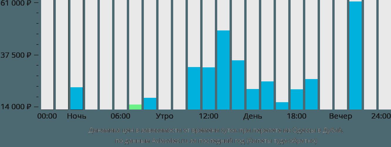Динамика цен в зависимости от времени вылета из Одессы в Дубай