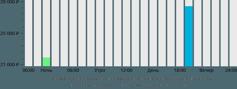 Динамика цен в зависимости от времени вылета из Одессы в Геленджик