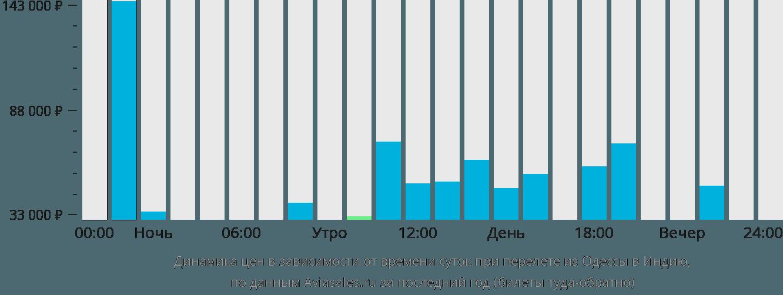 Динамика цен в зависимости от времени вылета из Одессы в Индию