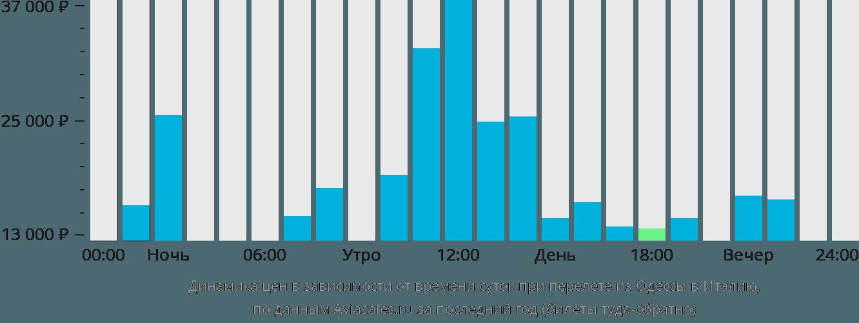 Динамика цен в зависимости от времени вылета из Одессы в Италию