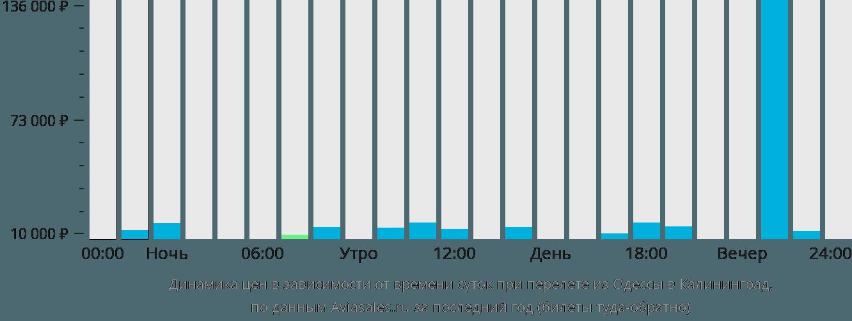 Динамика цен в зависимости от времени вылета из Одессы в Калининград