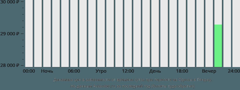Динамика цен в зависимости от времени вылета из Одессы в Гянджу