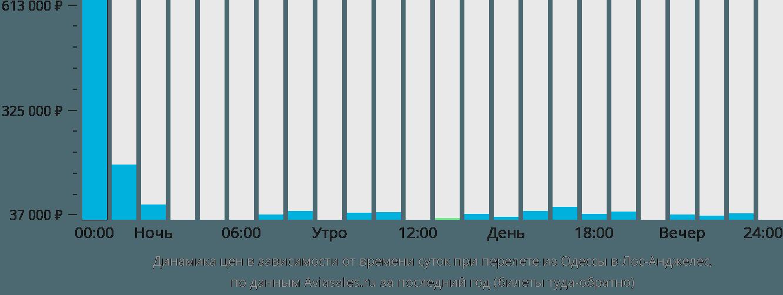 Динамика цен в зависимости от времени вылета из Одессы в Лос-Анджелес