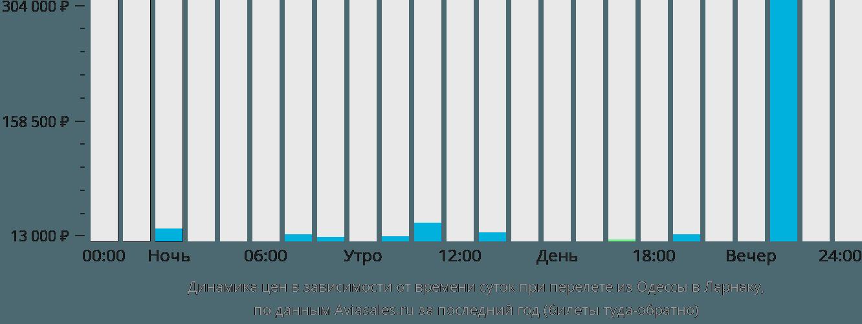 Динамика цен в зависимости от времени вылета из Одессы в Ларнаку