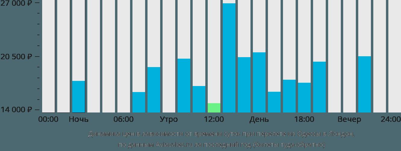Динамика цен в зависимости от времени вылета из Одессы в Лондон