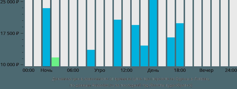 Динамика цен в зависимости от времени вылета из Одессы в Латвию