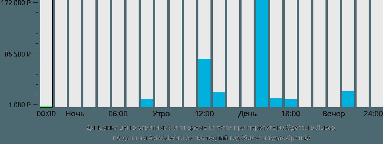 Динамика цен в зависимости от времени вылета из Одессы в Львов
