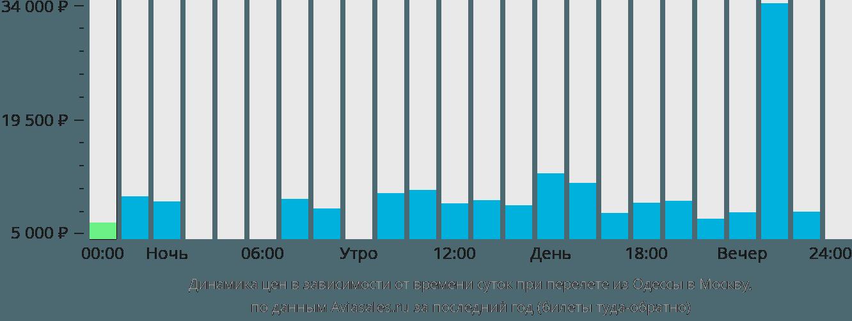Динамика цен в зависимости от времени вылета из Одессы в Москву