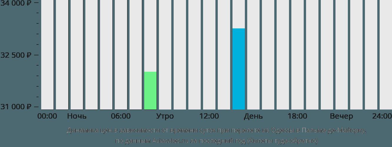 Динамика цен в зависимости от времени вылета из Одессы в Пальма-де-Майорку