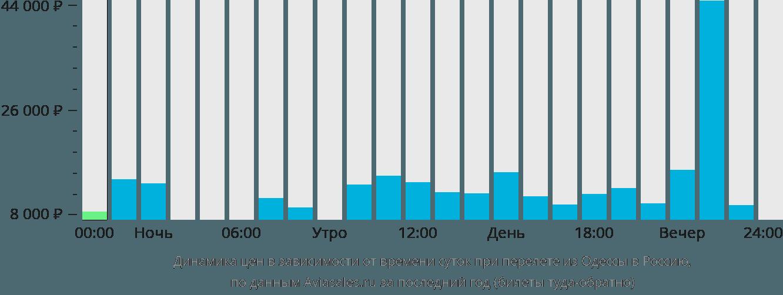 Динамика цен в зависимости от времени вылета из Одессы в Россию