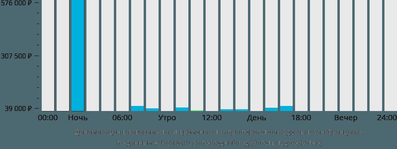 Динамика цен в зависимости от времени вылета из Одессы в Сан-Франциско