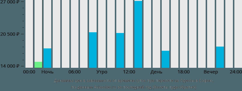 Динамика цен в зависимости от времени вылета из Одессы в Софию