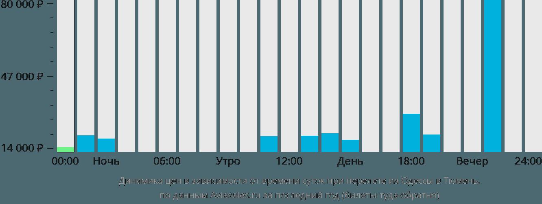 Динамика цен в зависимости от времени вылета из Одессы в Тюмень