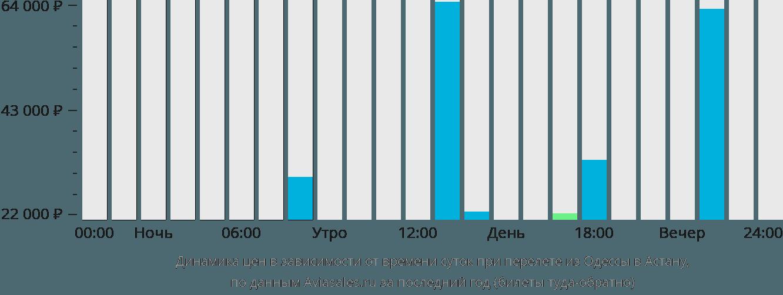 Динамика цен в зависимости от времени вылета из Одессы в Астану