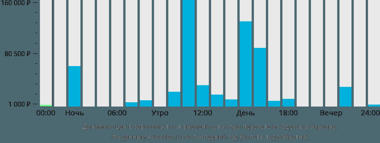 Динамика цен в зависимости от времени вылета из Одессы в Украину