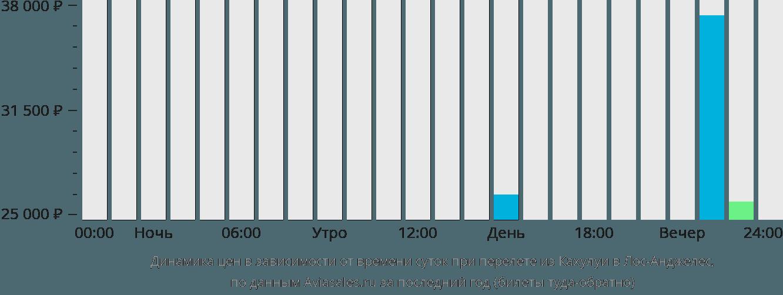 Динамика цен в зависимости от времени вылета из Кахулуи в Лос-Анджелес