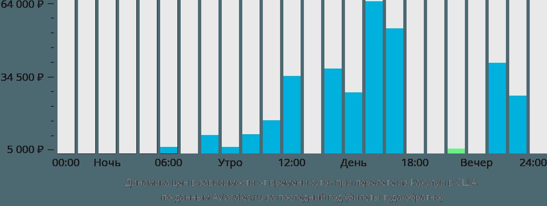 Динамика цен в зависимости от времени вылета из Кахулуи в США