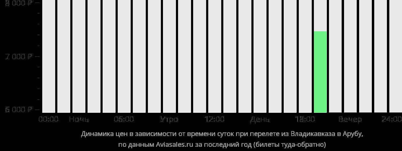 Динамика цен в зависимости от времени вылета из Владикавказа в Арубу