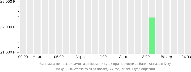 Динамика цен в зависимости от времени вылета из Владикавказа в Баку