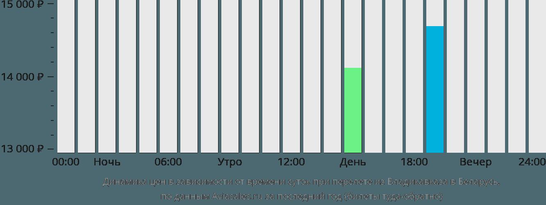 Динамика цен в зависимости от времени вылета из Владикавказа в Беларусь