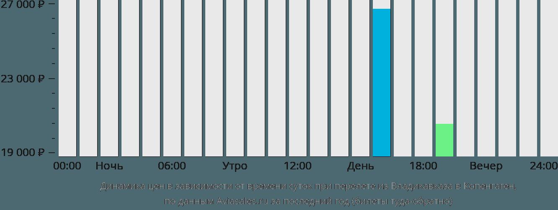 Динамика цен в зависимости от времени вылета из Владикавказа в Копенгаген