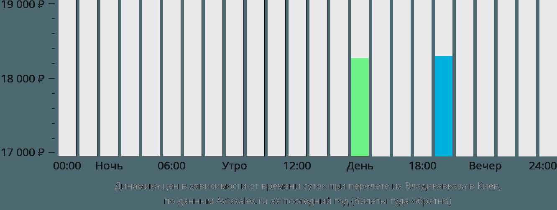 Динамика цен в зависимости от времени вылета из Владикавказа в Киев
