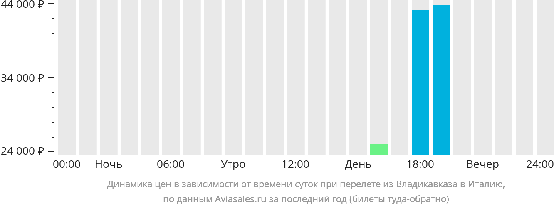 Динамика цен в зависимости от времени вылета из Владикавказа в Италию