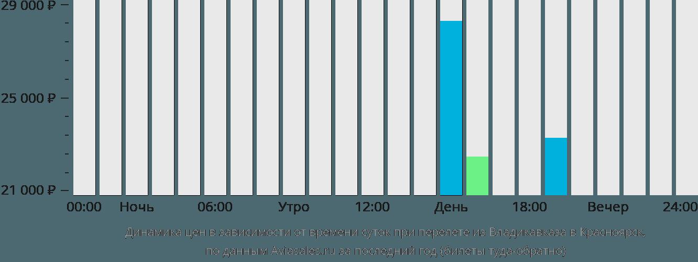 Динамика цен в зависимости от времени вылета из Владикавказа в Красноярск
