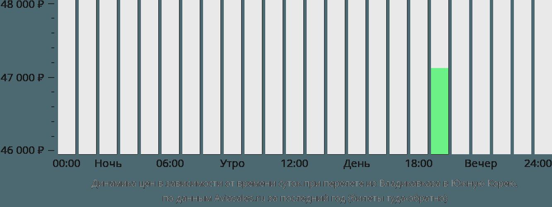 Динамика цен в зависимости от времени вылета из Владикавказа в Южную Корею